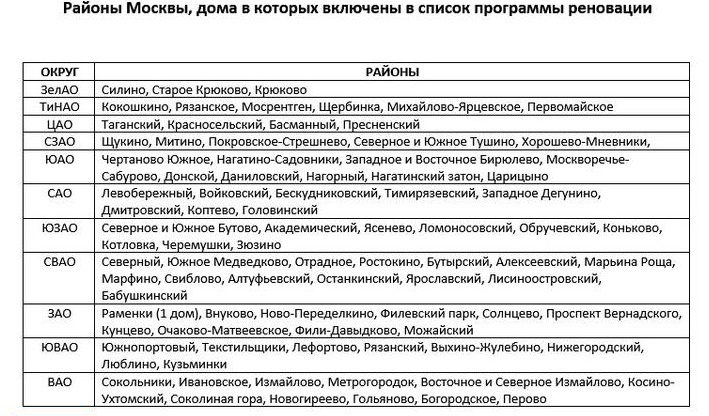 Список районов, включенных в программу реновации